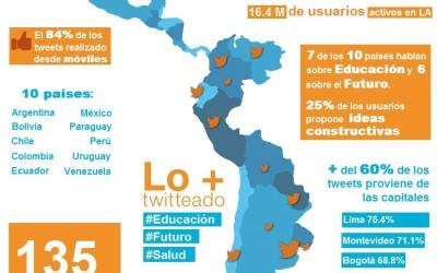 Analisis de sentimiento social IBM Twitter América Latina
